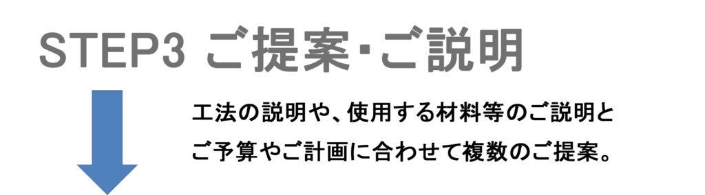 ネオライフ株式会社ー3ご提案・ご説明